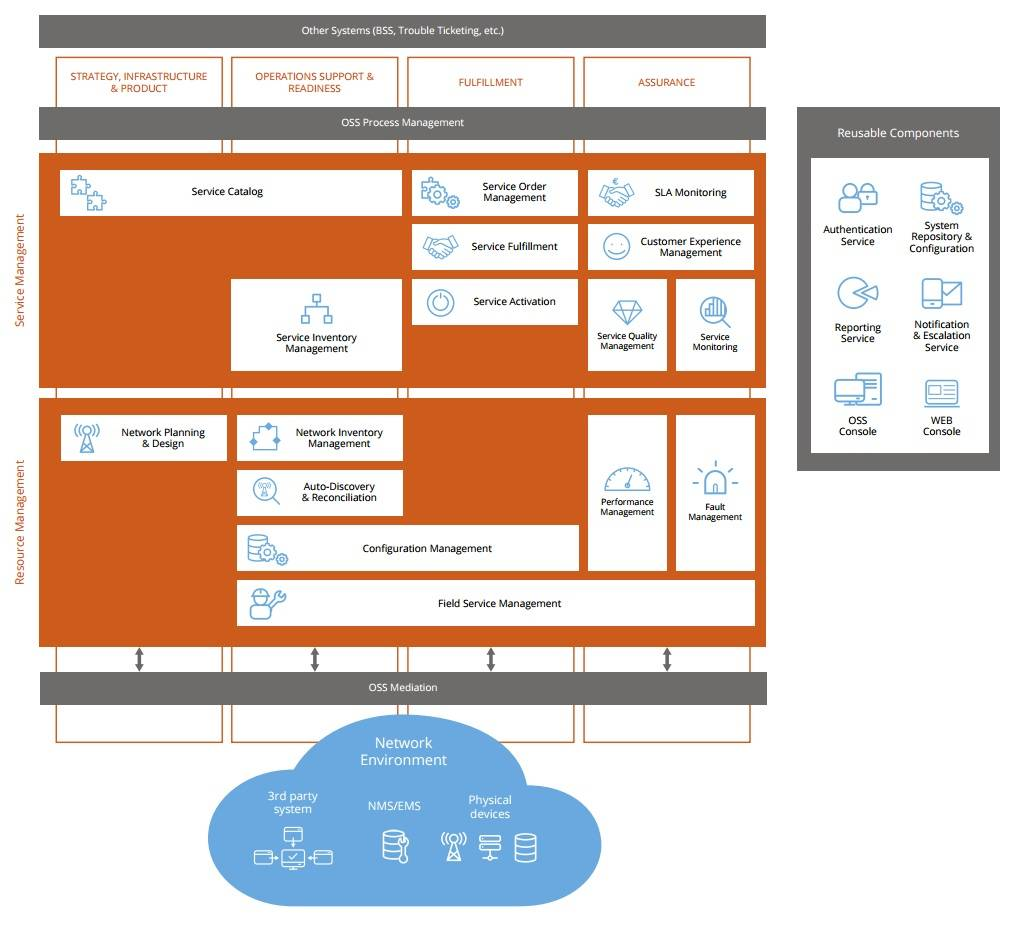 Comarch OSS Suite – Logical Architecture